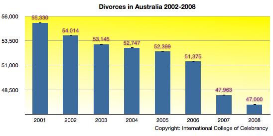 Divorces2001-08
